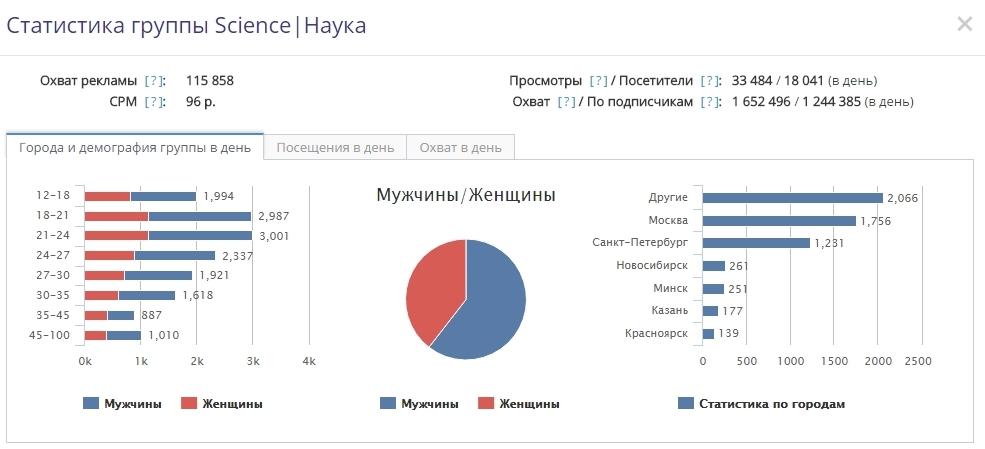 Отображение статистика каналов на Социате