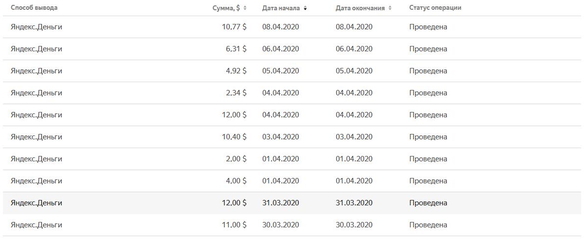 Заработок на Яндекс Толока. Статистика по дням