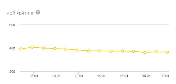 Заработок на Яндекс Толока. Рейтинг