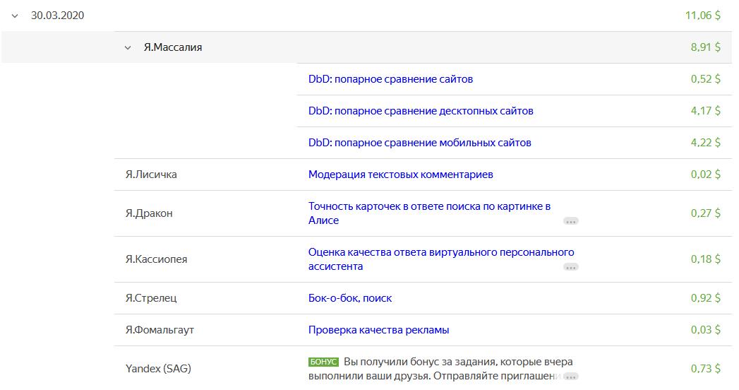 Заработок на Яндекс Толока. Статистика по заказчикам