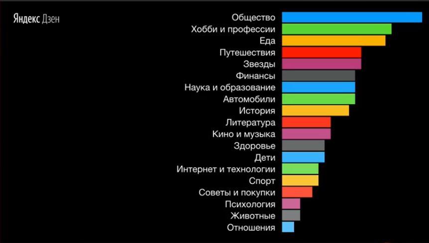 Распределение тематик на платформе Яндекс Дзен