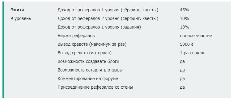 Рейтинги на seosprint.net
