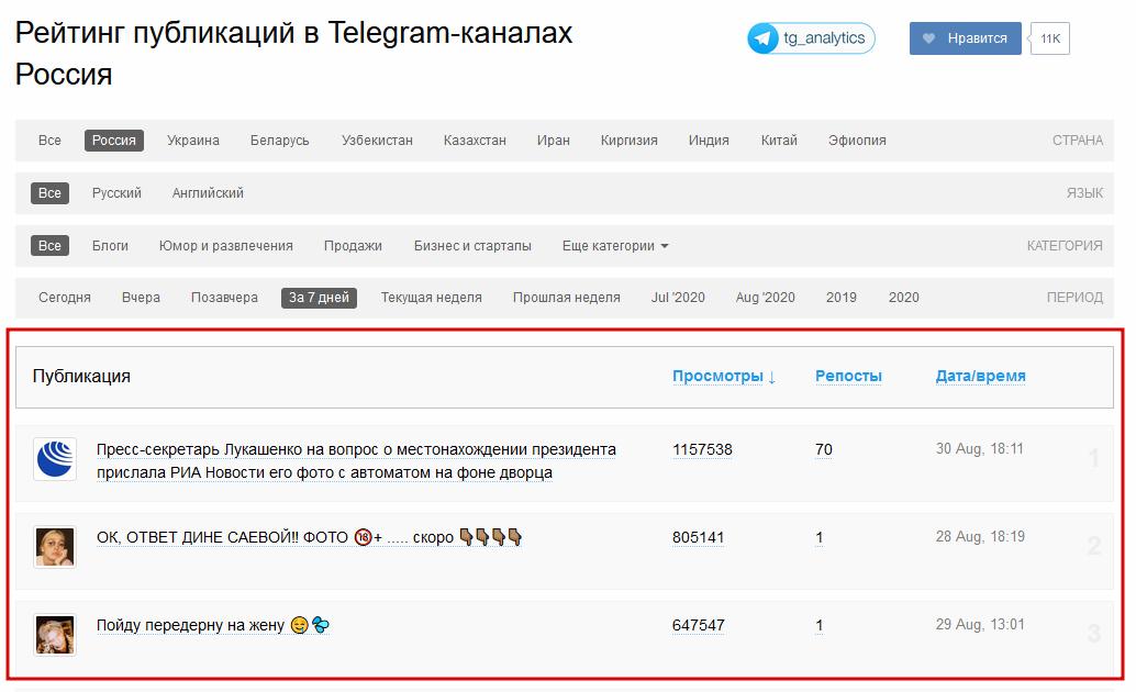 Рейтинг публикаций на Тгстат