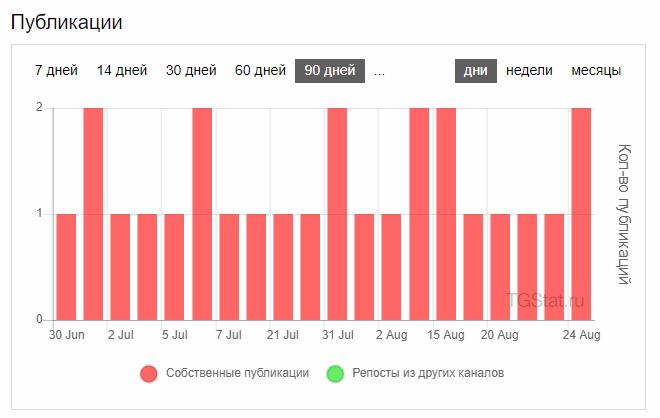 Число публикаций канала на Tgstat